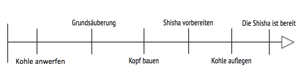Shisha richtig vorbereiten: So gelingt es